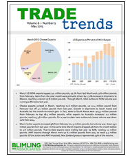 dairy-trade-trends copy