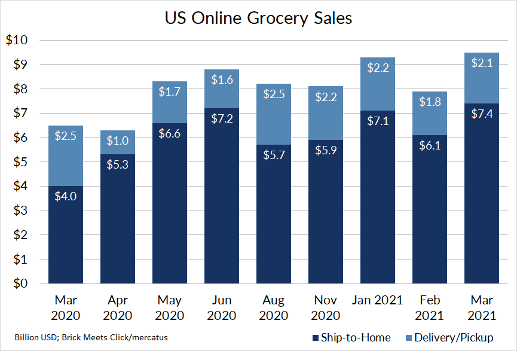 Convenience in Packaging and Portability are Important for Growing Dairy Industry Online Grocery Sales